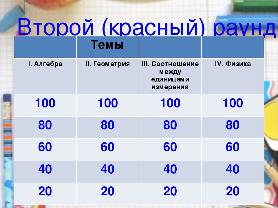 Второй (красный) раунд. Темы I. АлгебраII. ГеометрияIII. Соотношение меж...