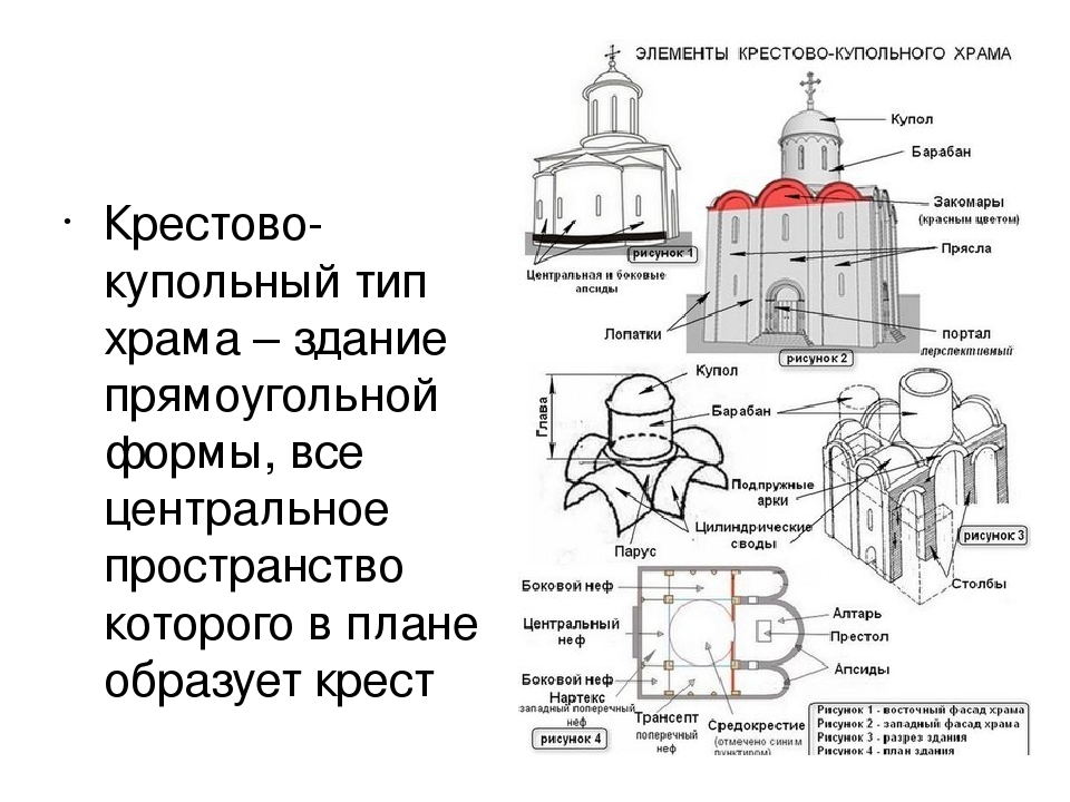 Крестово-купольный тип храма – здание прямоугольной формы, все центральное п...