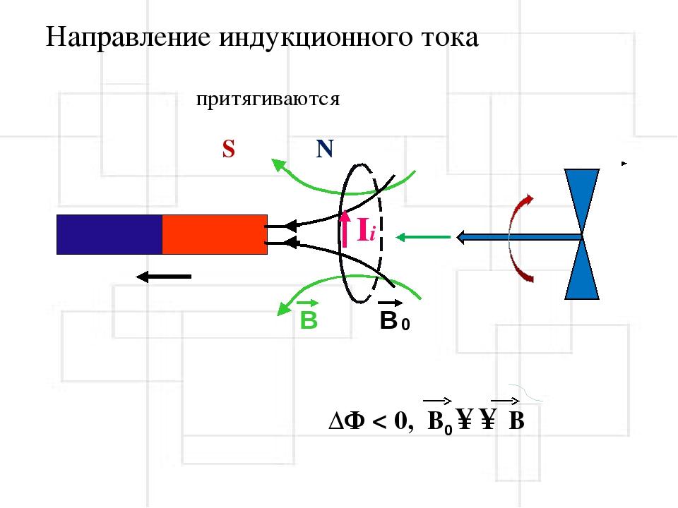 картинки направление индукционного тока аджапсандал мультиварке