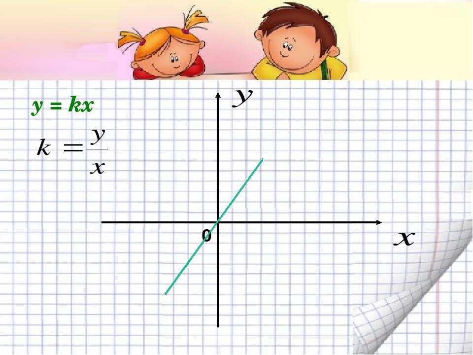 0 y = kx