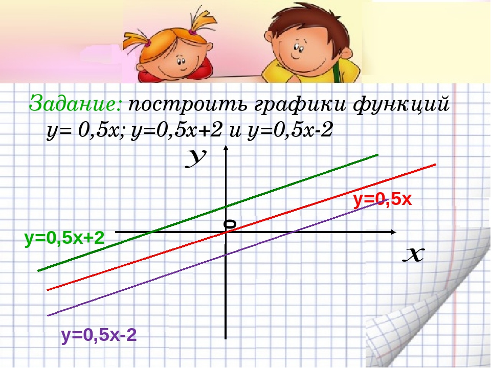 Задание: построить графики функций у= 0,5х; у=0,5х+2 и у=0,5х-2 у=0,5х у=0,5х...