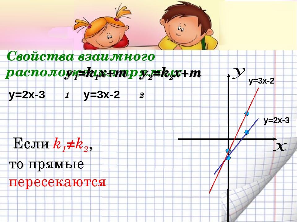 Свойства взаимного расположения прямых у1=k1x+m1 у2=k2x+m2 y=2x-3 y=3x-2 y=2x...