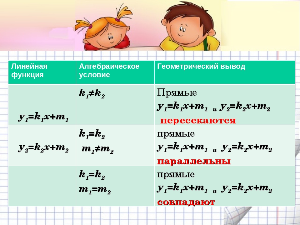 у1=k1x+m1 у2=k2x+m2 Линейная функцияАлгебраическое условиеГеометрический вы...
