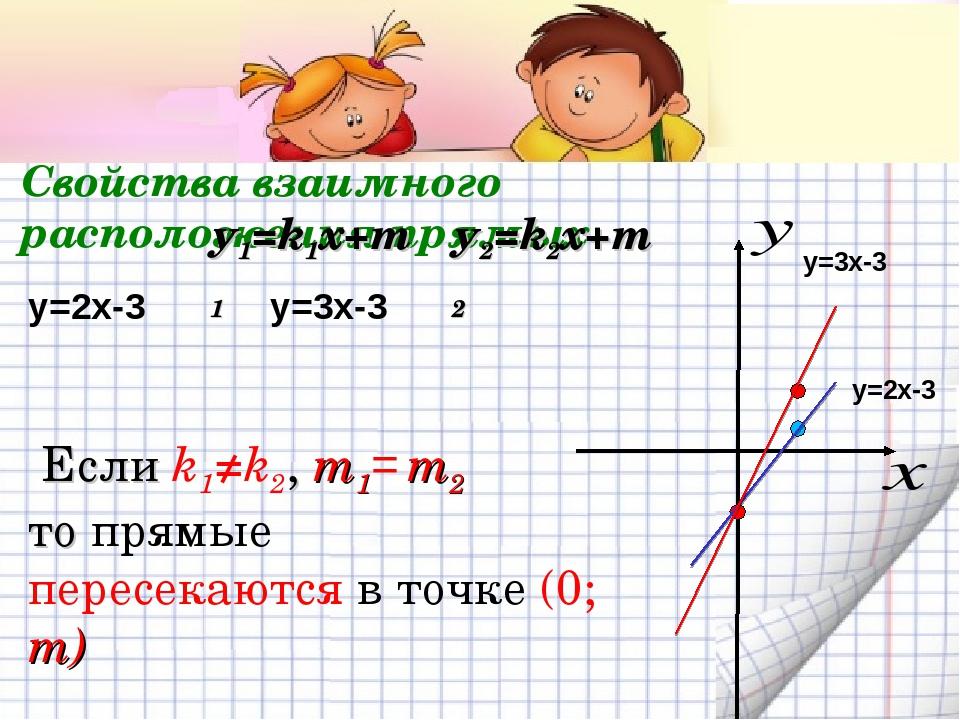 Свойства взаимного расположения прямых у1=k1x+m1 у2=k2x+m2 y=2x-3 y=3x-3 y=2x...