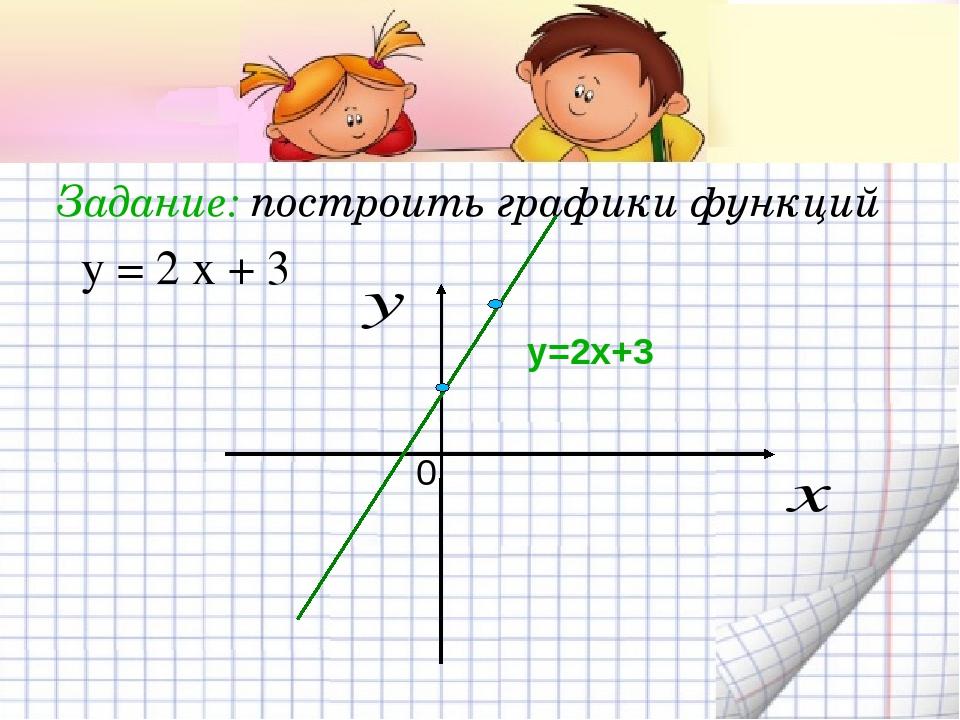 Задание: построить графики функций у=2х+3 0 у = 2 х + 3