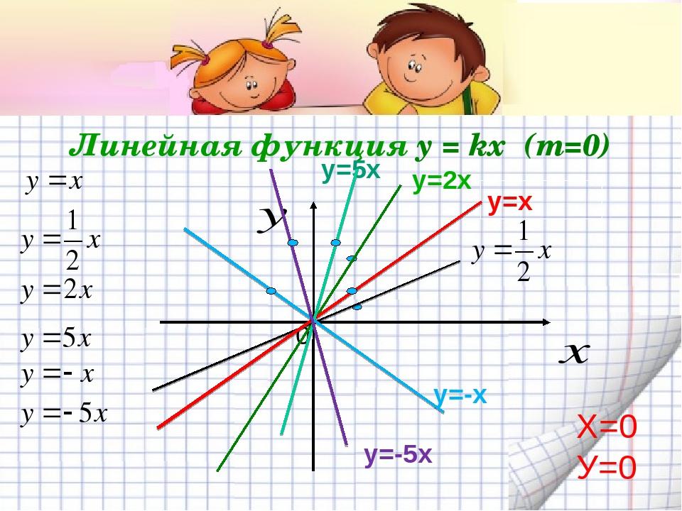 Линейная функция y = kx (m=0) у=2х 0 у=х у=-5х у=-х у=5х Х=0 У=0
