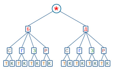 Самостоятельная работа по алгебре Комбинаторика класс hello html 6273bd59 png