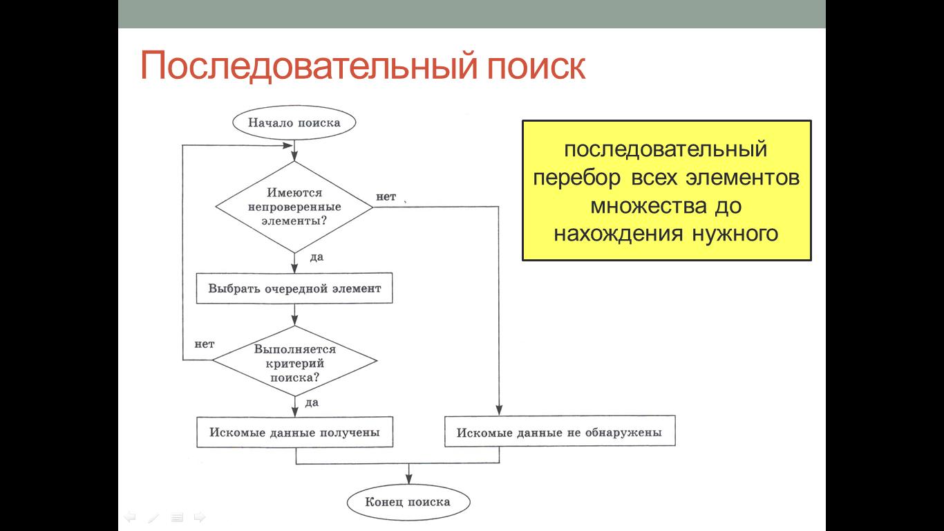 План конспект 10 класс на тему поиск информации