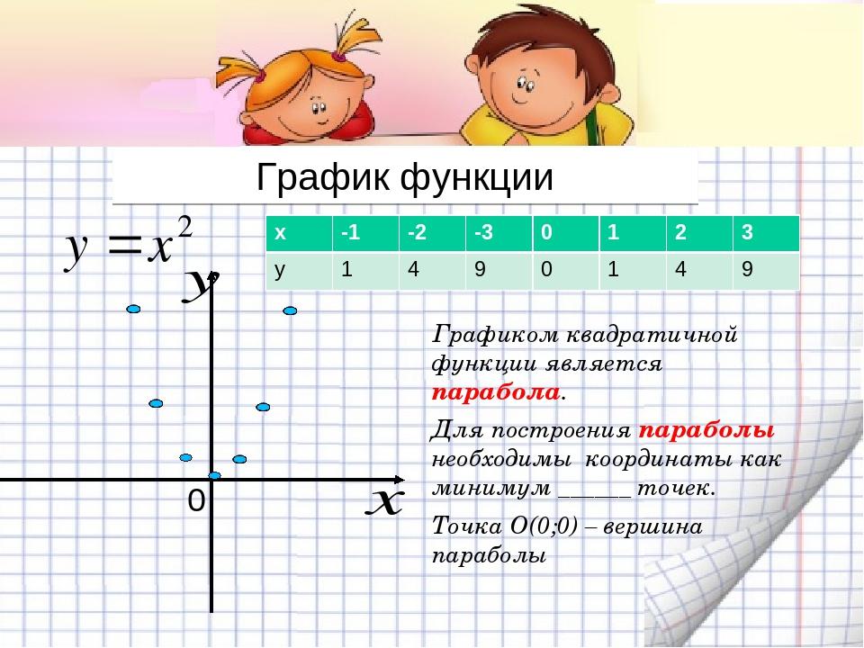 Графиком квадратичной функции является парабола. Для построения параболы не...