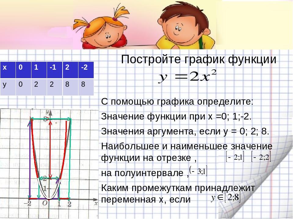 Постройте график функции С помощью графика определите: Значение функции при х...