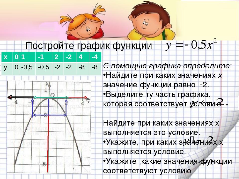 Постройте график функции . С помощью графика определите: Найдите при каких зн...