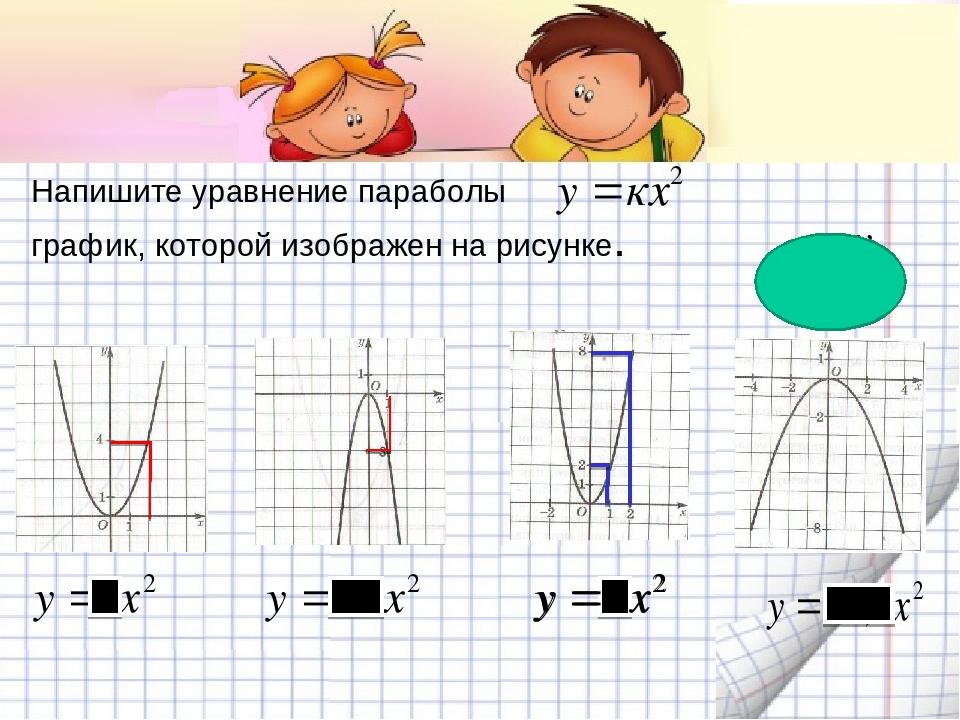 Напишите уравнение параболы график, которой изображен на рисунке.