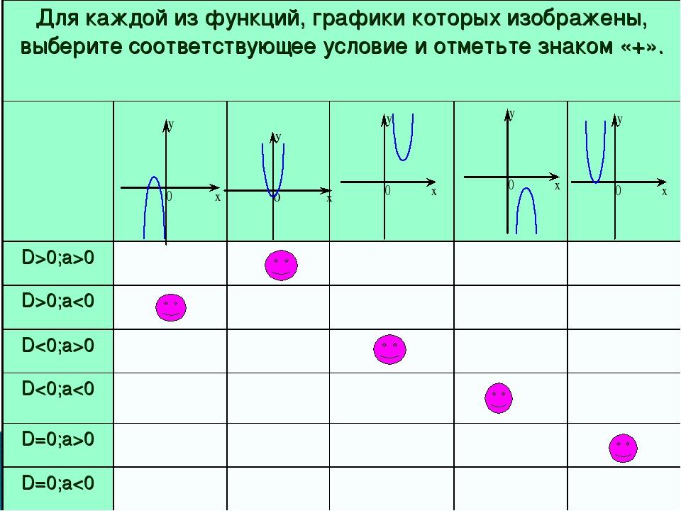 Для каждой из функций, графики которых изображены, выберите соответствующее у...
