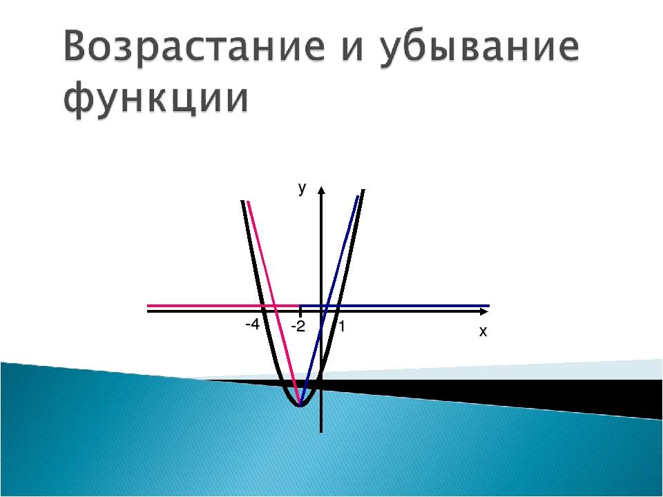 х у -4 1 -2