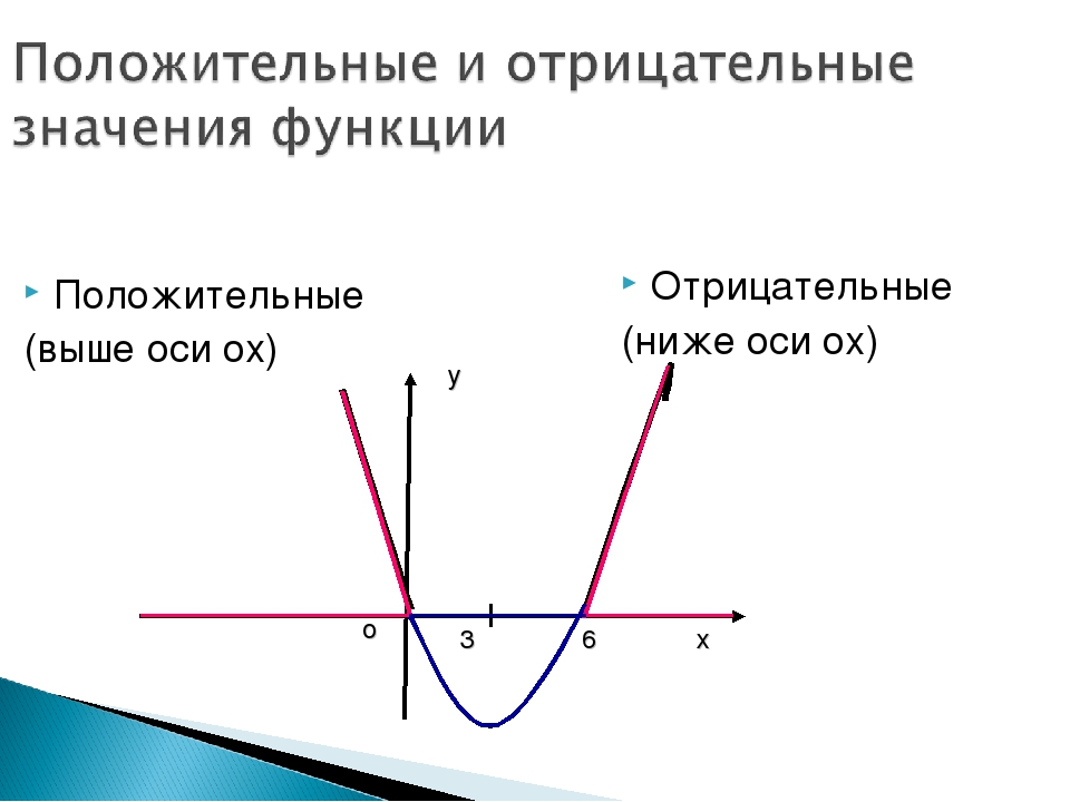 Положительные (выше оси ох) Отрицательные (ниже оси ох) х у о 6 3