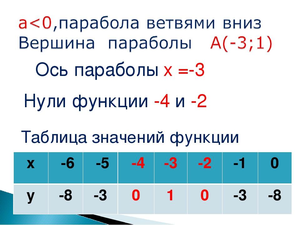 Нули функции -4 и -2 Ось параболы х =-3 Таблица значений функции х -6 -5 -...