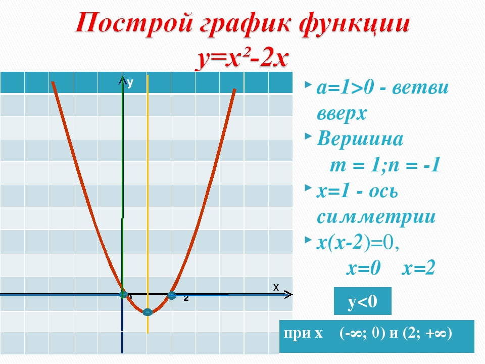а=1>0 - ветви вверх Вершина m = 1;n = -1 х=1 - ось симметрии х(х-2)=0, х=0 х=...