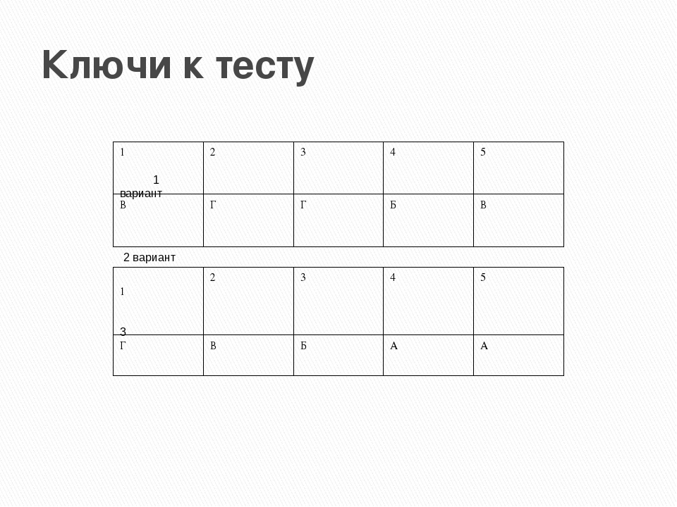 Ключи к тесту 1 вариант 2 вариант 3 12345 ВГГБВ 12345 ГВБАА