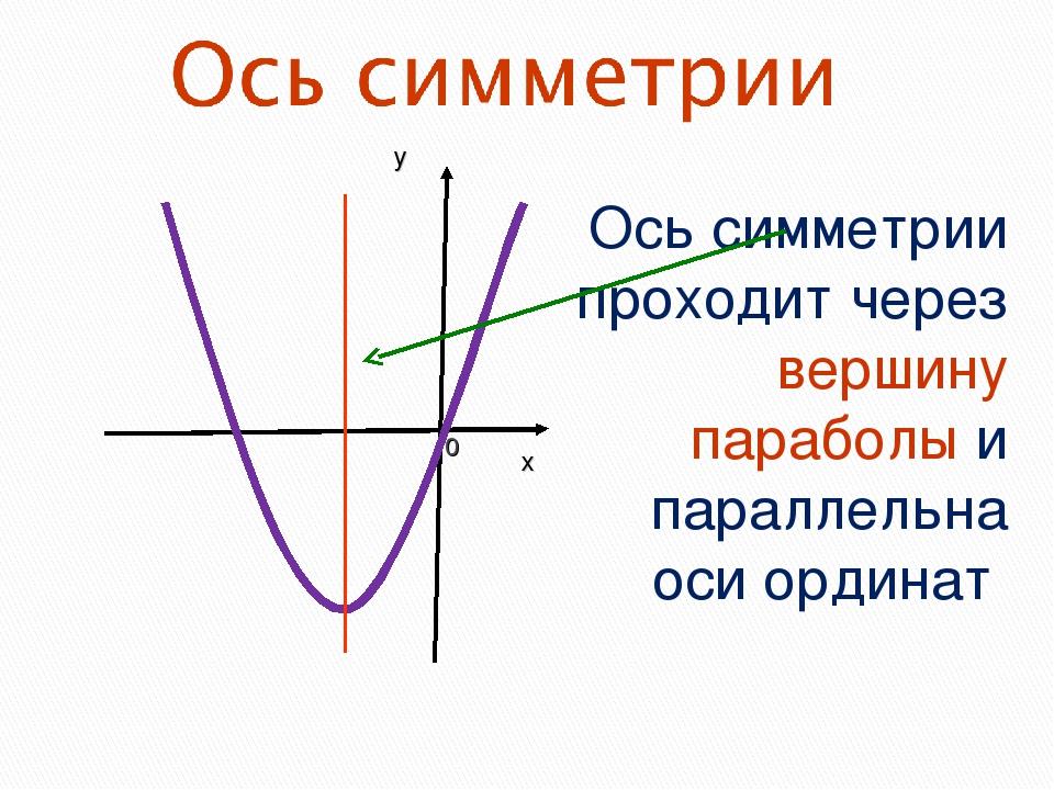 Ось симметрии проходит через вершину параболы и параллельна оси ординат