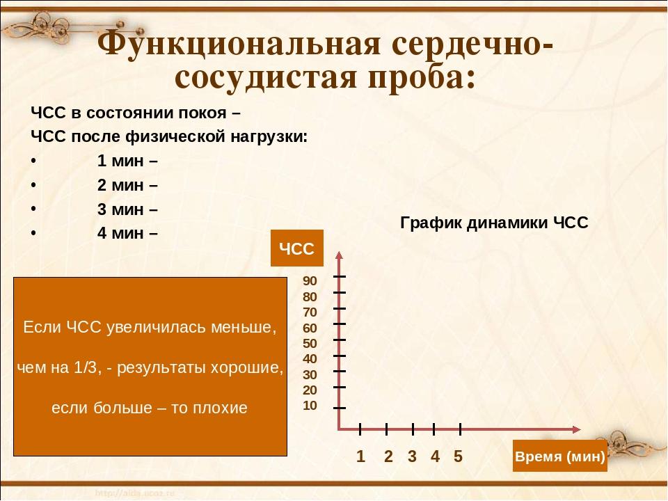 ЧСС в состоянии покоя – ЧСС после физической нагрузки: 1 мин – 2 мин – 3 м...