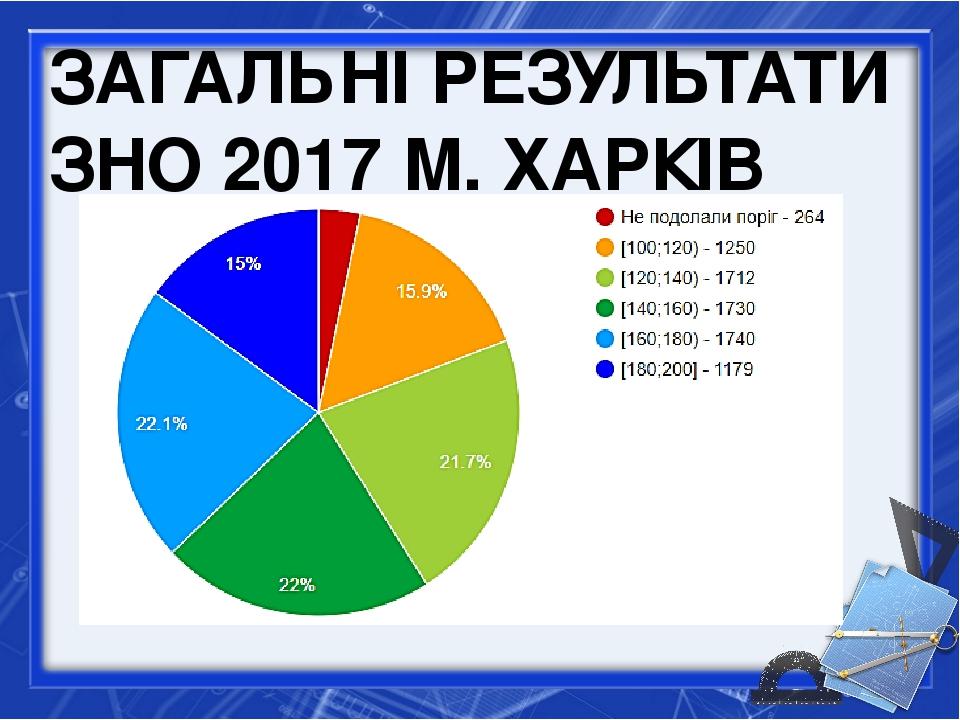 ЗАГАЛЬНІ РЕЗУЛЬТАТИ ЗНО 2017 М. ХАРКІВ