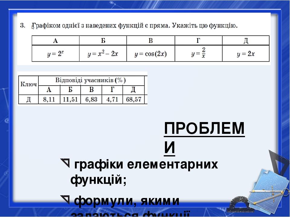 графіки елементарних функцій; формули, якими задаються функції ПРОБЛЕМИ