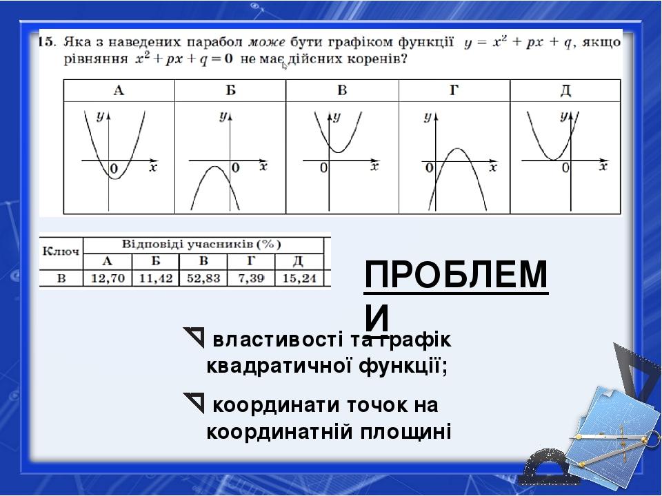 властивості та графік квадратичної функції; координати точок на координатній...