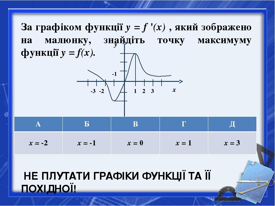 За графіком функції y = f '(x) , який зображено на малюнку, знайдіть точку ма...