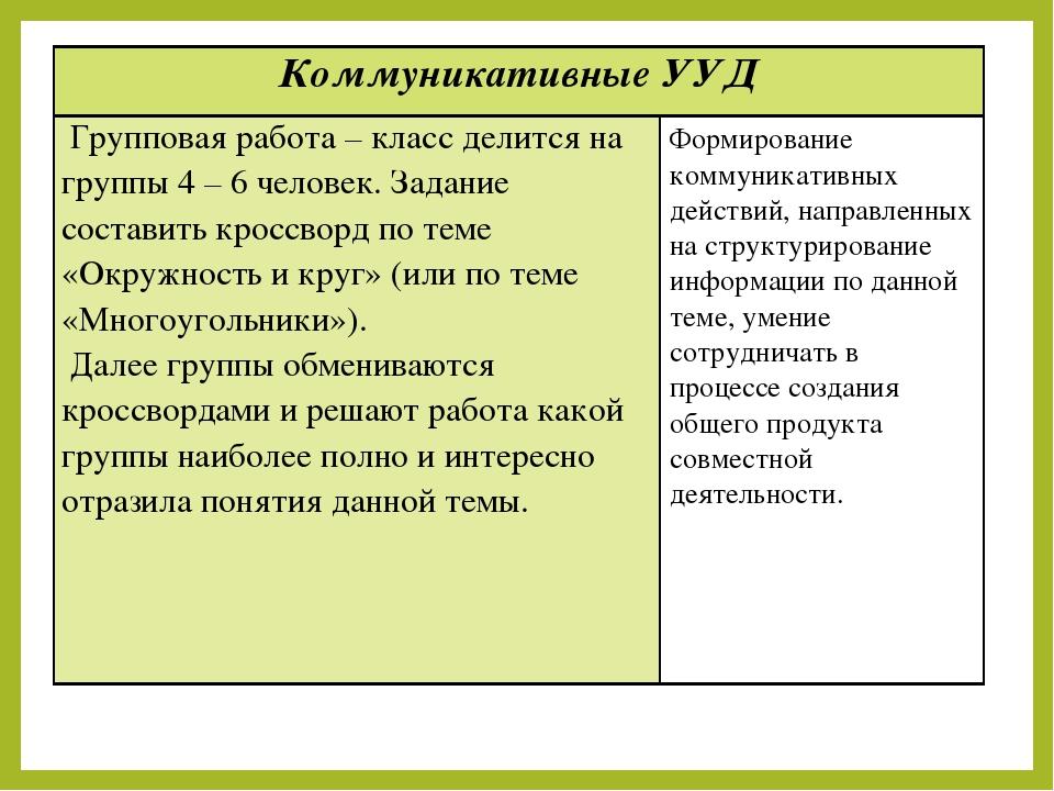 Коммуникативные УУД Групповая работа – класс делится на группы 4 – 6 человек...