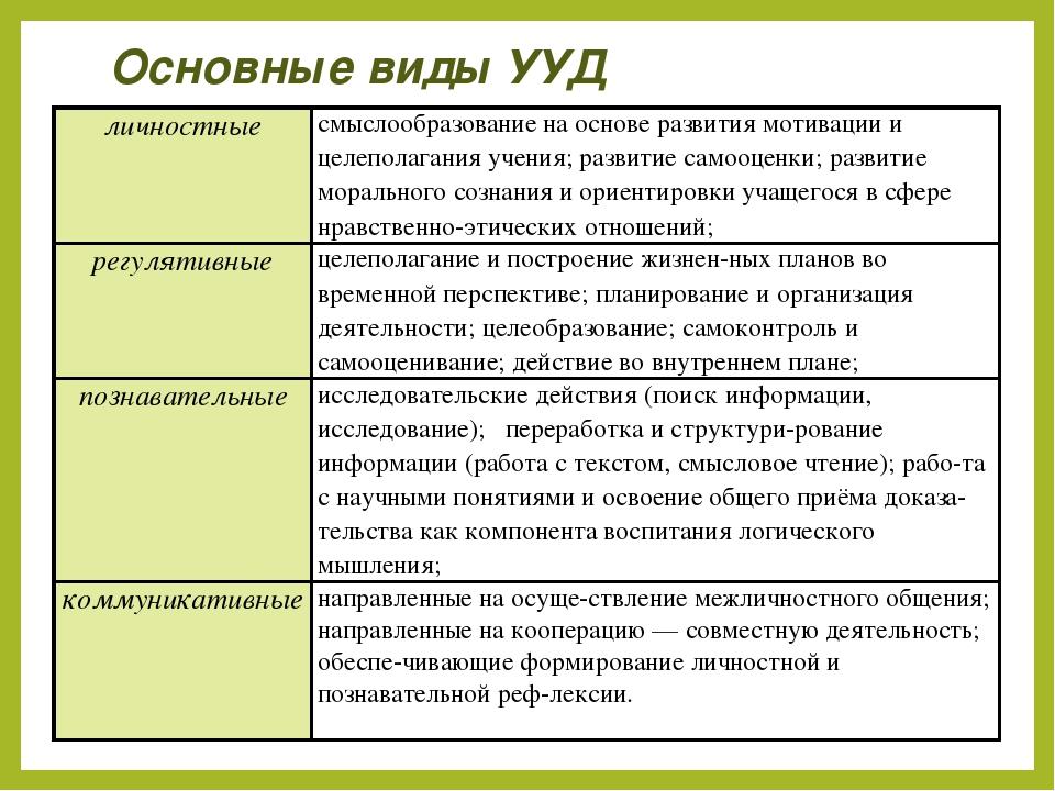 Основные виды УУД личностныесмыслообразование на основе развития мотивации и...