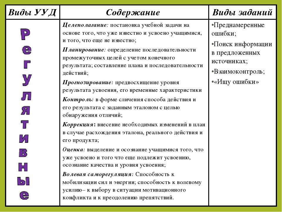 Виды УУДСодержание Виды заданий Целеполагание: постановка учебной задачи н...