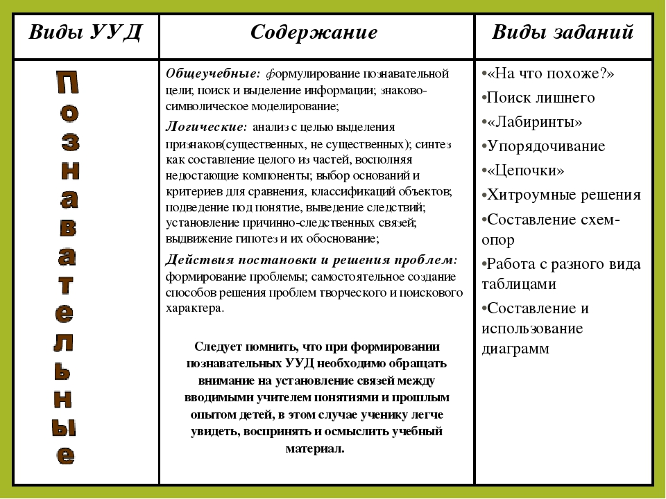 Виды УУДСодержание Виды заданий Общеучебные: формулирование познавательной...