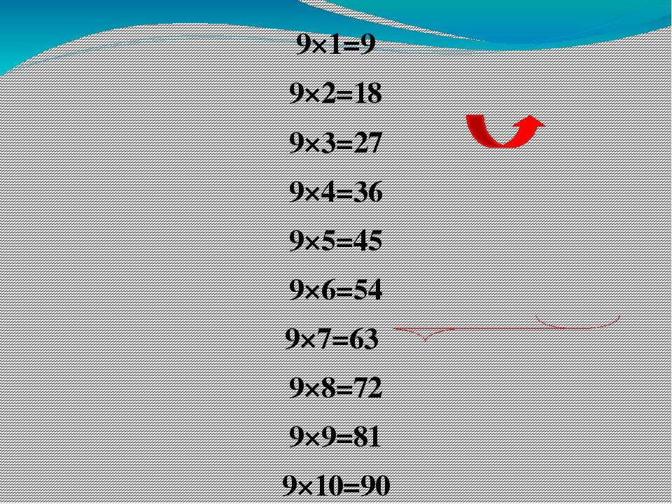 9×1=9 9×2=18 9×3=27 9×4=36 9×5=45 9×6=54 9×7=63 9×8=72 9×9=81 9×10=90 9×2=18...