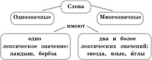 прочно русскому класса 6 значение лексическое гдз по языку сделанный