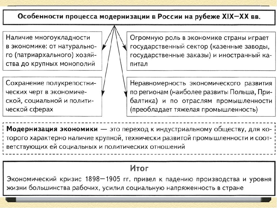 ОСОБЕННОСТИ МОДЕРНИЗАЦИИ В РОССИИ В НАЧАЛЕ 20 ВЕКА 11 КЛАСС АЛЕКСАШКИНА СКАЧАТЬ БЕСПЛАТНО