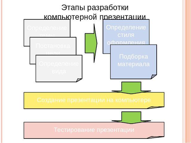 Этапы разработки компьютерной презентации Определение темы Постановка цели Оп...