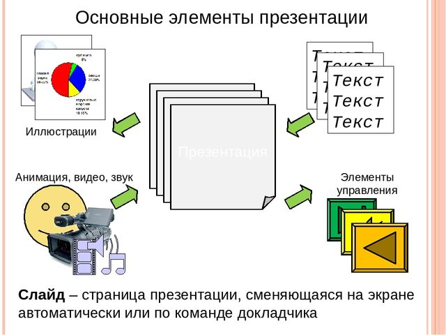 Основные элементы презентации Слайд Слайд Слайд Презентация Слайд – страница...