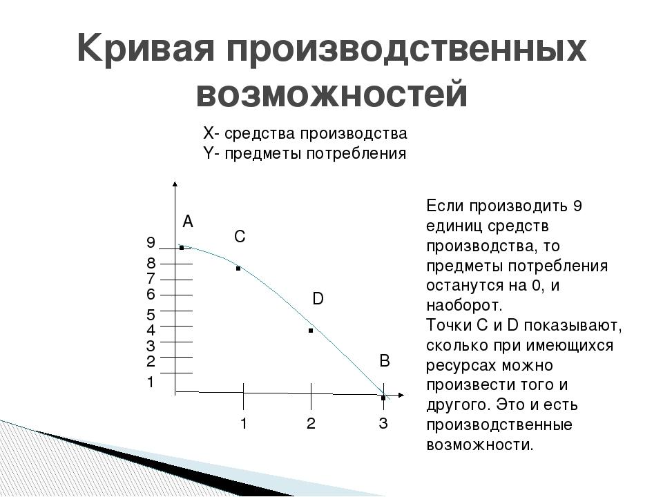Кривая производственных возможностей задачи решения решение задач сборник по физике рымкевич