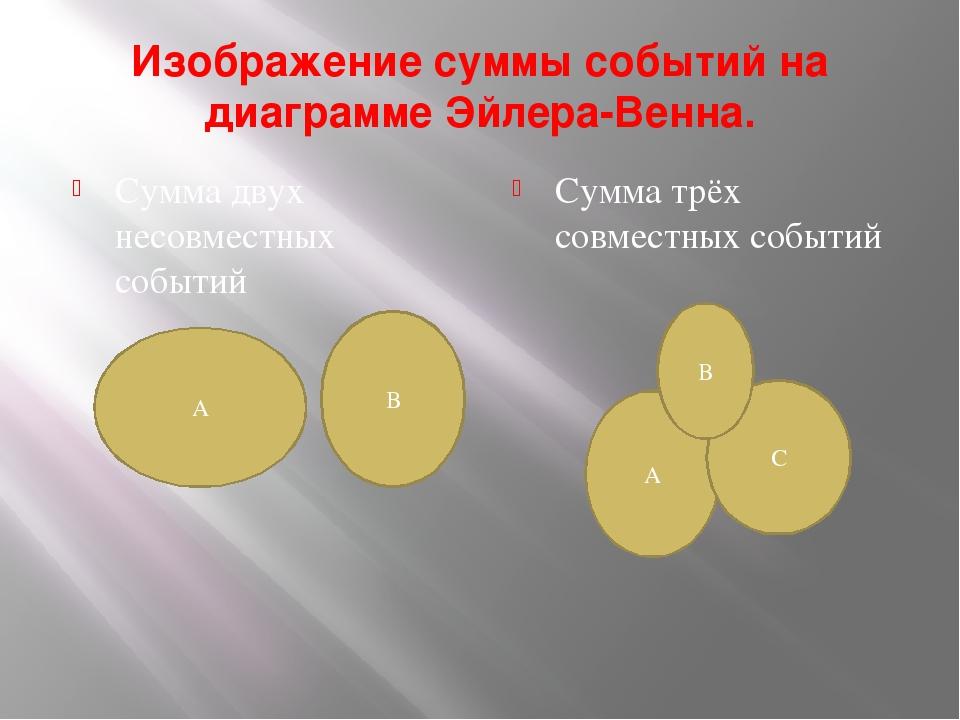 Изображение суммы событий на диаграмме Эйлера-Венна. Сумма двух несовместных...