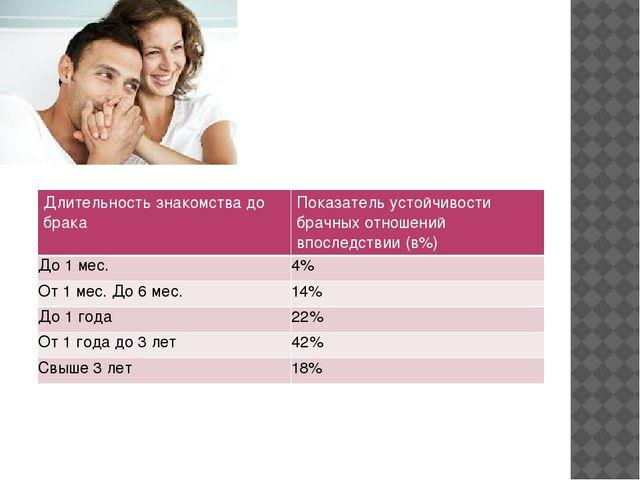 Знакомства реферат браку от к