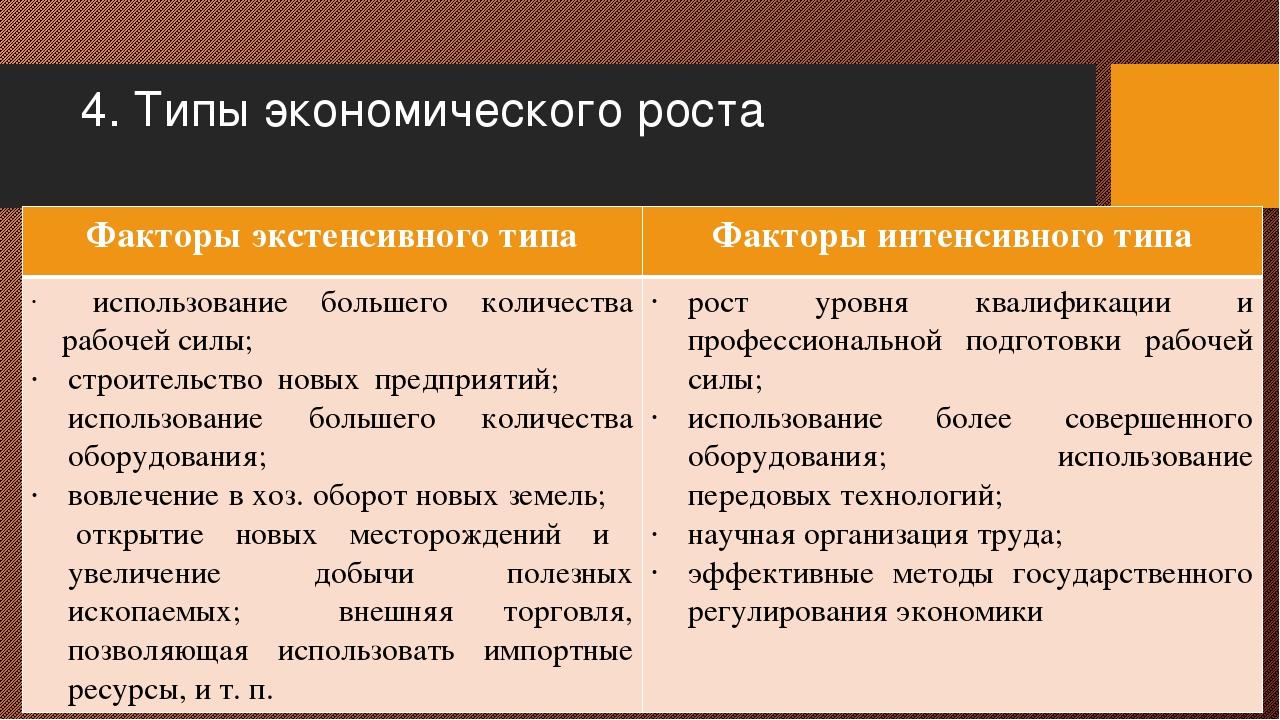 4. Типы экономического роста Факторы экстенсивного типа Факторы интенсивного...