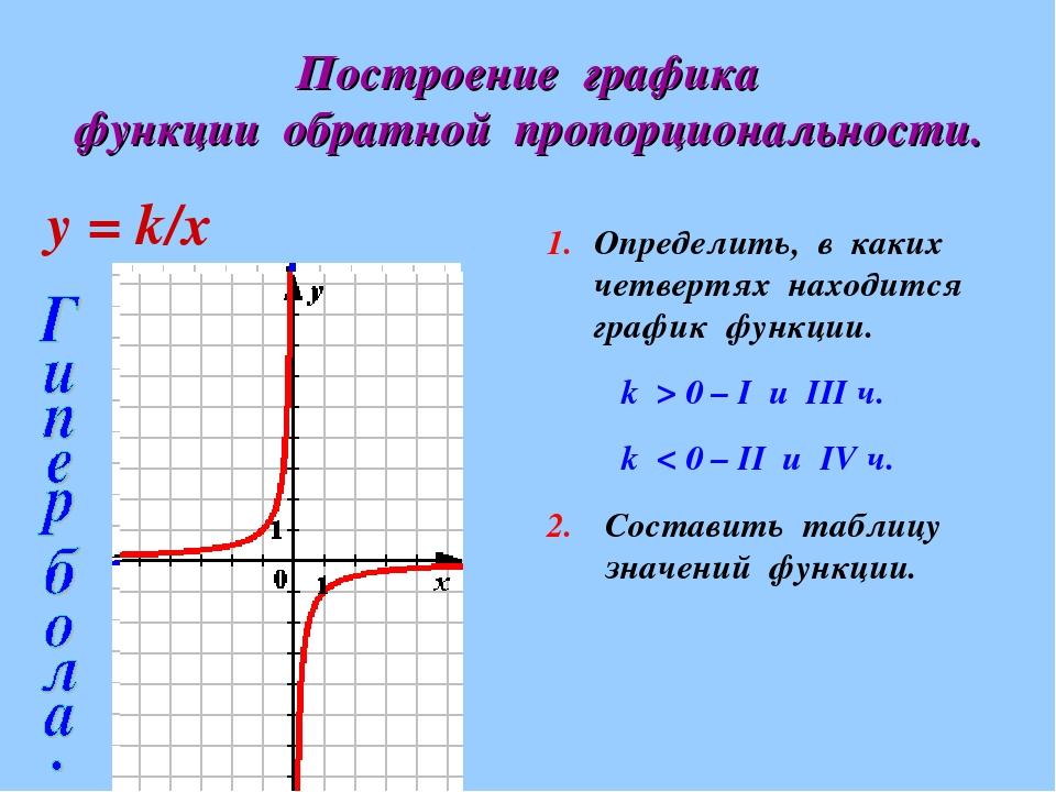 будет график картинки алгебра торжество