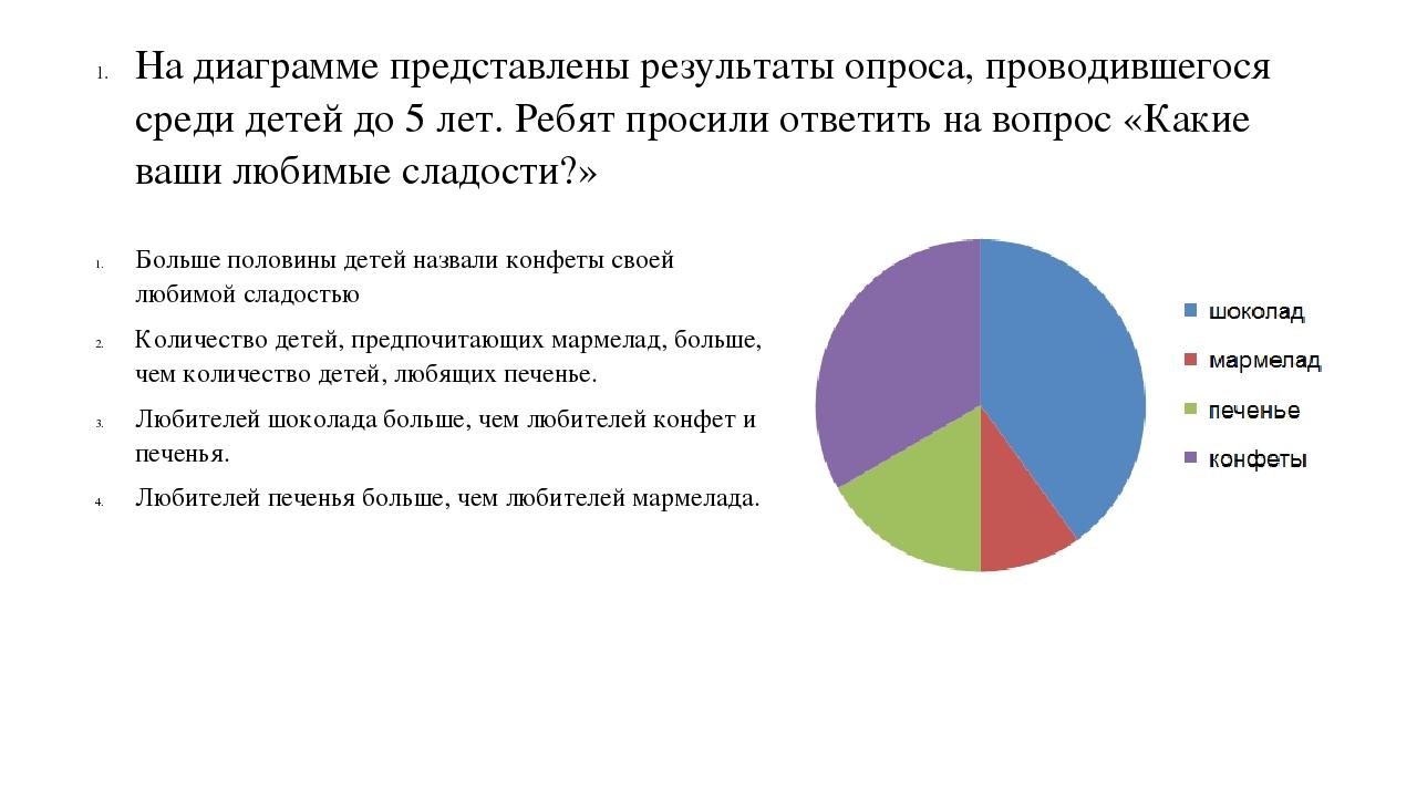 На диаграмме представлены результаты сбора макулатуры прием картона москва