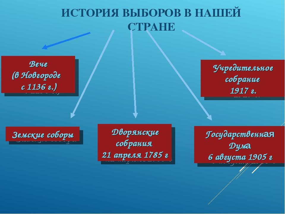 История выборов в россии реферат