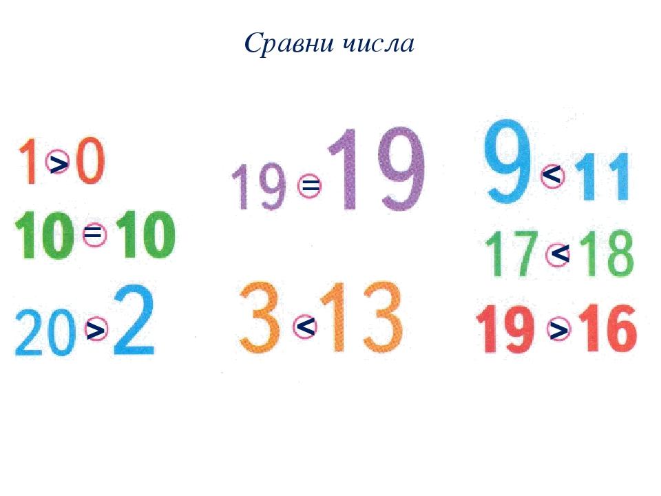 Сравни числа   =  =   