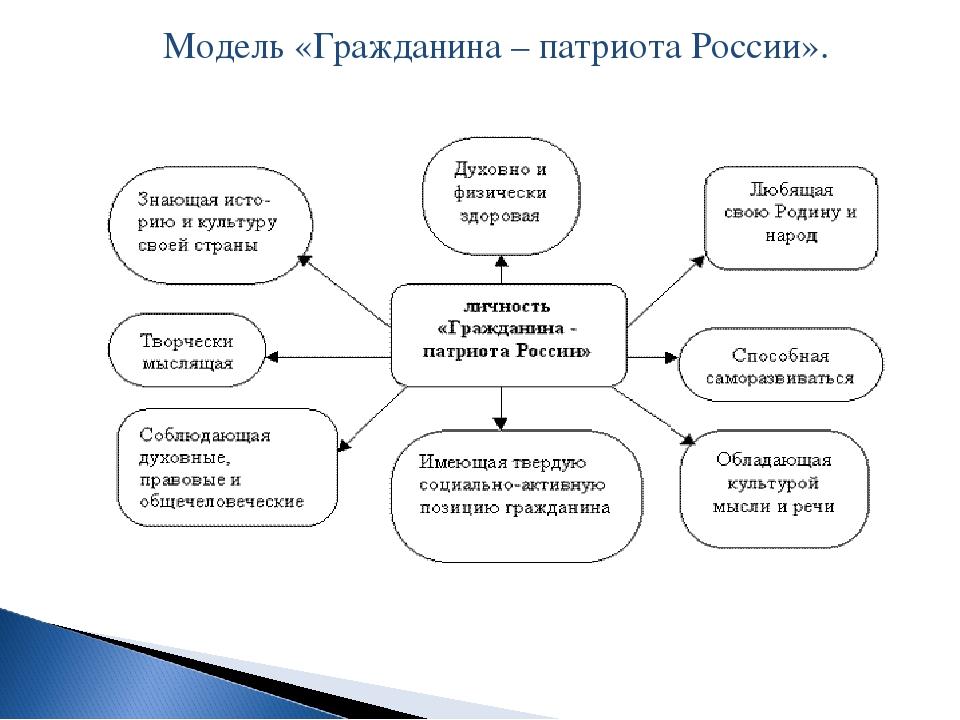 Модель «Гражданина – патриота России».