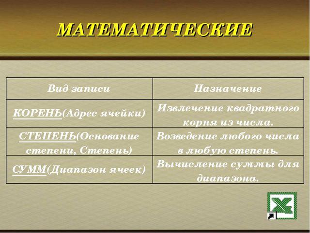 МАТЕМАТИЧЕСКИЕ Вид записиНазначение КОРЕНЬ(Адрес ячейки)Извлечение квадратн...