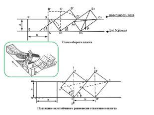 Схема оборота пласта Положение неустойчивого равновесия отваленного пласта