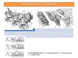 ЯРУСНЫЕ ПЛУГИ И РЫХЛИТЕЛИ Схема ярусного плуга: 1 — передний корпус; 2 — сре