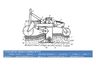 Схема рабочего процесса машины МСП-2: 1— опорное колесо;2 —навеска;3 —винтово